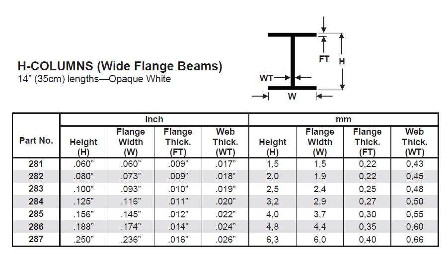 Metric Beam Sizes